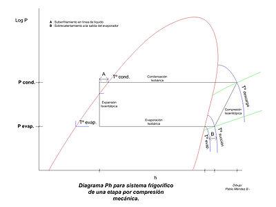 Diagrama ph wikivisually diagrama ph para sistema de una etapa y expansin directa ccuart Gallery
