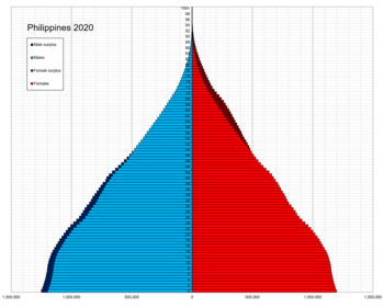 Philippines single age population pyramid 2020.png
