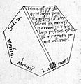 Planetarium, late 15th century Wellcome L0010017.jpg