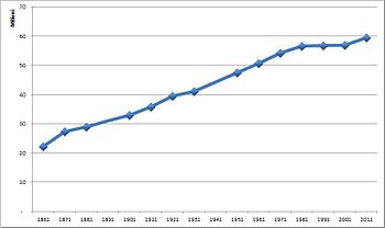 Popolazione Italia 1861 2008