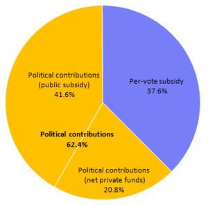 Federal political financing in Canada - Image: Primary sources of public and private funding of the Canadian federal political parties in 2009 alt