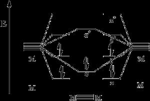 Quintuple bond - MO diagram of a metal–metal quintuple bond