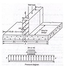which type of foundation used in residental building ?
