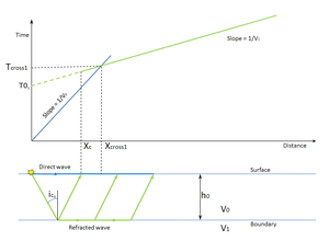 Seismic refraction - Two layers model.