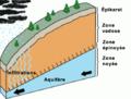 Schéma de l'hydrosystème karstique.png