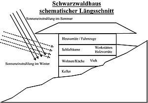 "Black Forest house - Schematic longitudinal section through a Black Forest farmhouse. Key: Sonneneinstrahlung im Sommer = ""direction of sun's rays in summer"", Sonneneinstrahlung im Winter = ""direction of sun's rays in winter"", Heuvorräte/Fahrzeuge = ""hay stores / vehicles"", Schlafräume = ""bedrooms"", Werkstätten = ""workshops"", Holzvorräte - ""wood stores"", Wohnen/Küche = ""living area and kitchen"", Vieh = ""cattle"", Keller = ""cellar"""