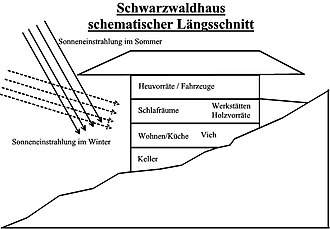 "Black Forest house - Schematic longitudinal section through a Black Forest farmhouse. Key: Sonneneinstrahlung im Sommer = ""direction of sun's rays in summer"", Sonneneinstrahlung im Winter = ""direction of sun's rays in winter"", Heuvorräte/Fahrzeuge = ""hay stores / vehicles"", Schlafräume = ""bedrooms"", Werkstätten = ""workshops"", Holzvorräte - ""wood stores"", Wohnen/Küche = ""living area and kitchen"", Vieh = ""cattle"", Keller = ""cellar"""