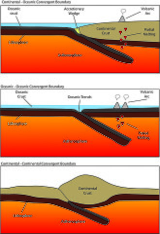 Convergent boundary - Simplified schematic of different convergent boundary types.