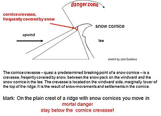 Snow cornice - Danger zone on a cornice