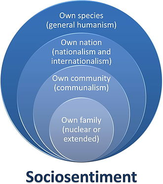 Neohumanism - Degrees of sociosentiment (simplified expansions)