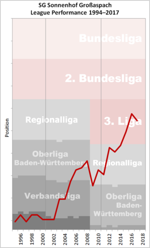 SG Sonnenhof Großaspach - Historical chart of Sonnenhof Großaspach league performance