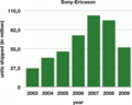 SonyEricsson shipments2003to2009.png