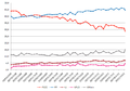 Spanish opinion poll graph (2008-2011).png