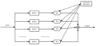 3D sound synthesis - synthesis structure combining PCA and BMT