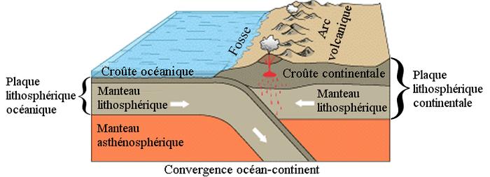 Subduction Vikidia L Encyclop 233 Die Des 8 13 Ans
