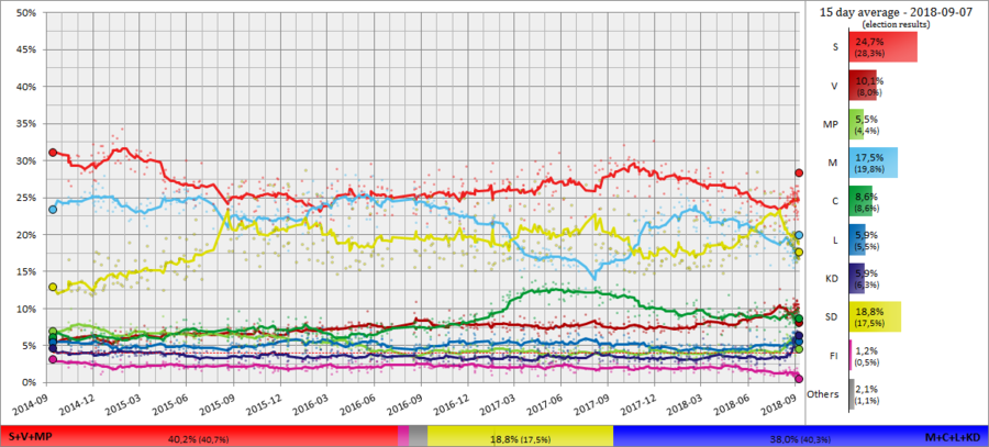 30 day moving average of poll results from September 2014 to the election in 2018, with each line corresponding to a political party.