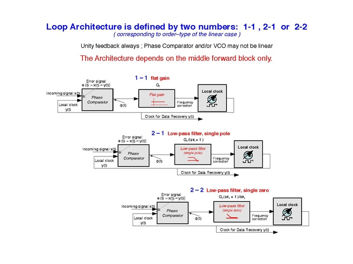 The Architecture of the PLL of a CDR is defined by two numbers.pdf