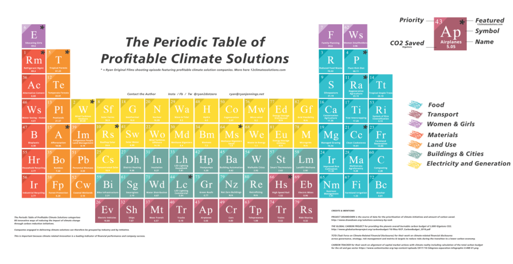 The corporate climate is changing it s your turn for Periodic table no 52