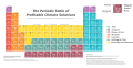 The Periodic Table of Profitable Climate Solutions .png