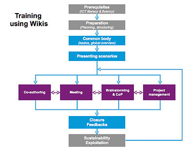 Figure 3 : Generic training curriculum