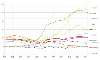 Economy of the European Union - Unemployment rates in selected European countries and in the EU28 between 01/2004 and 04/2014.