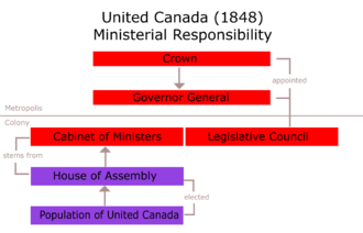 Act of Union 1840 - Political organization under the Union Act (1848)