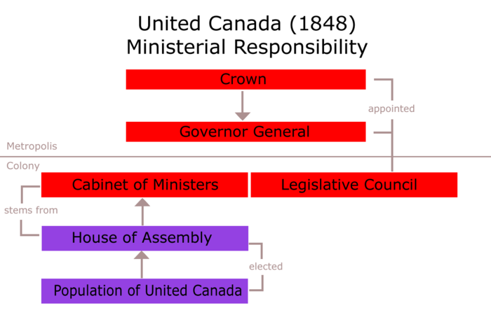 Political organisation under the Union Act (1848) United Canada 1848.png