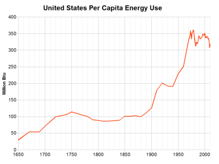 Per-capita energy use in the United States United States per capita energy use 1650-2010.png