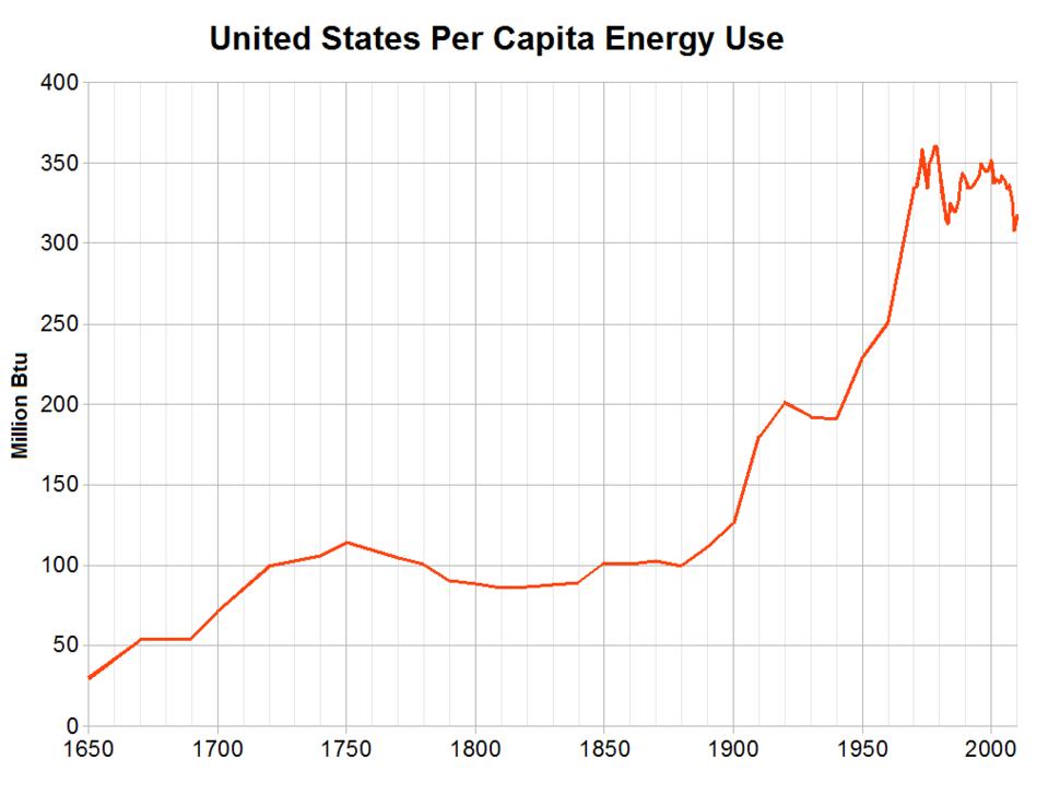 United States per capita energy use 1650-2010