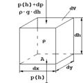 Veranschaulichung der hydrostatischen Grundgleichung.png