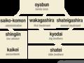 Yakuza hierarchy.png