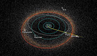 Resultado de imagen de diagrama orbital de 2014Mu69