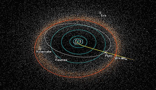 New Horizons route, including Pluto and Ultima Thule (Wiki)