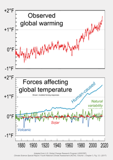 Attribution of recent climate change