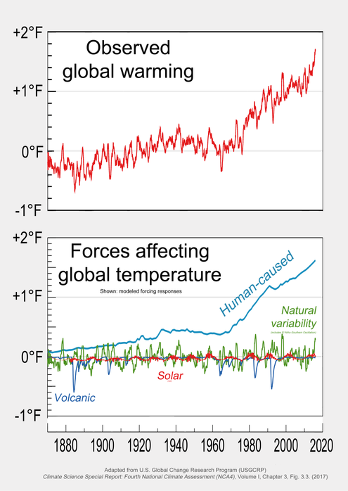 "The Fourth National Climate Assessment (""NCA4"", U.S., 2017) includes charts illustrating how human factors--not various natural factors that have been investigated--are the predominant cause of observed global warming. 2017 Global warming attribution - based on NCA4 Fig 3.3.png"