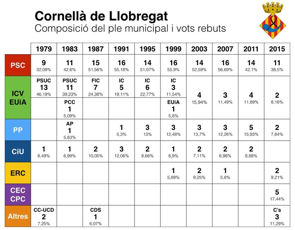 Ajuntament de Cornellà (1979-2019)