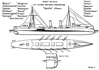 Apollo-class cruiser - Right elevation and deck plan as depicted in Brassey's Naval Annual 1897