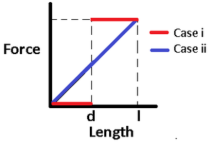 Depletion force - In the first case the force on the plates is zero until the diameter of the macromolecules is larger than the distance between the plates. In case two the force increases as the length of the rods increases.