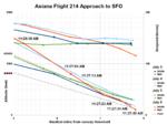 Asiana Flight 214 Final Approach to SFO-3.png