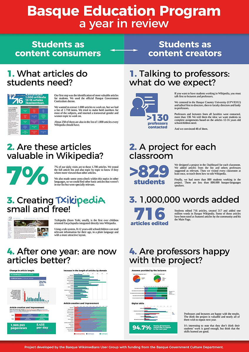 Basque Education Program - 1 year in review - 2018 Wikimania poster.jpg