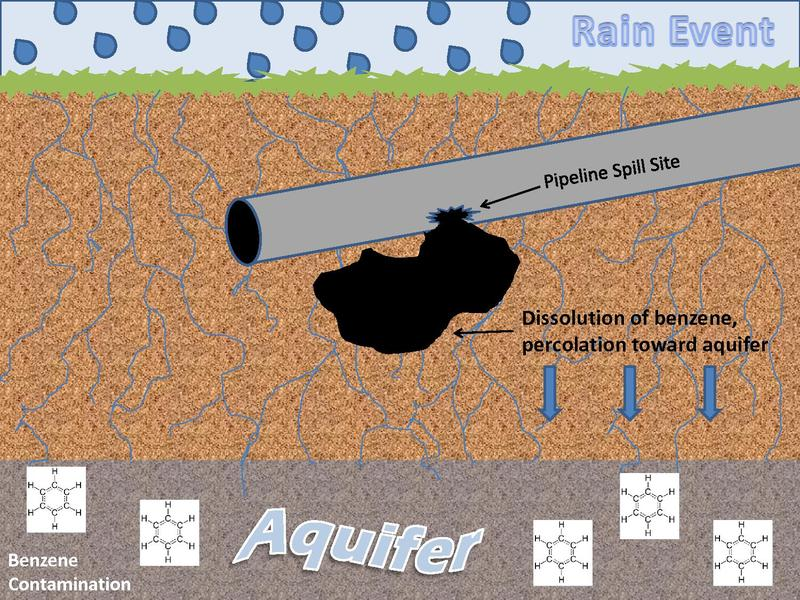 File:Benzene Transport to Groundwater from Oil Spill.pdf
