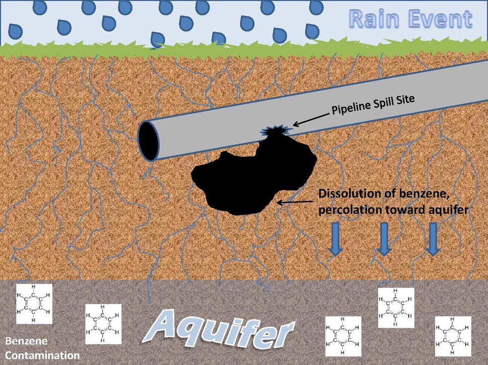 Benzene Transport to Groundwater from Oil Spill.pdf