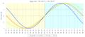 Biểu đồ nhịp sinh học lúc mới sinh.png