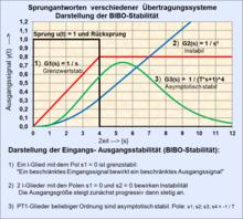 220px Bibo stabilit%C3%A4t 2 f%C3%BCr verschiedene systeme