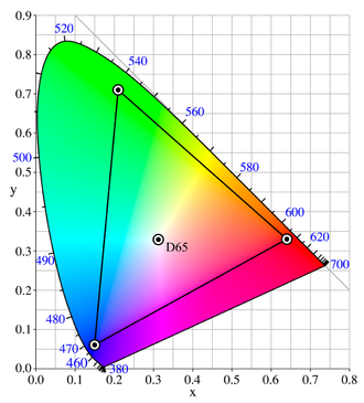 Adobe RGB color space - The CIE 1931 xy chromaticity diagram showing the primaries of the Adobe RGB (1998) color space. The CIE Standard Illuminant D65 white point is shown in the center.