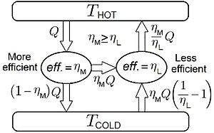 Carnot's theorem (thermodynamics) - An impossible situation: A heat engine cannot drive a less efficient (reversible) heat engine without violating the second law of thermodynamics.