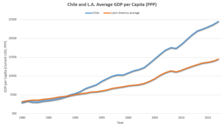 Chilean (blue) and average Latin American (orange) GDP per capita (1980-2017) Chile and Latin America GDP Average.png