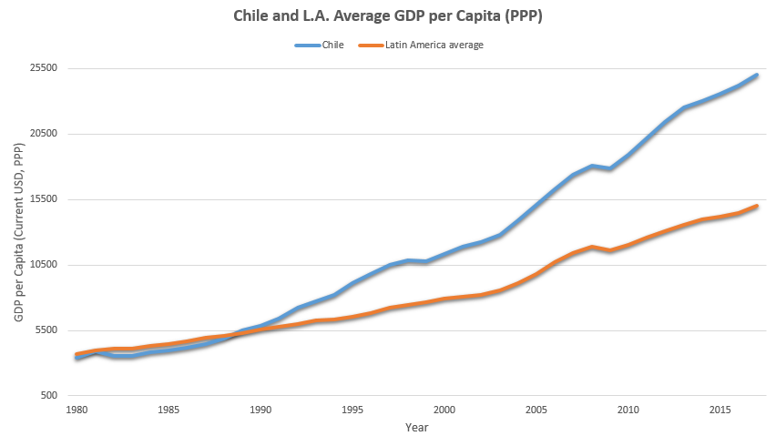 Chile and Latin America GDP Average