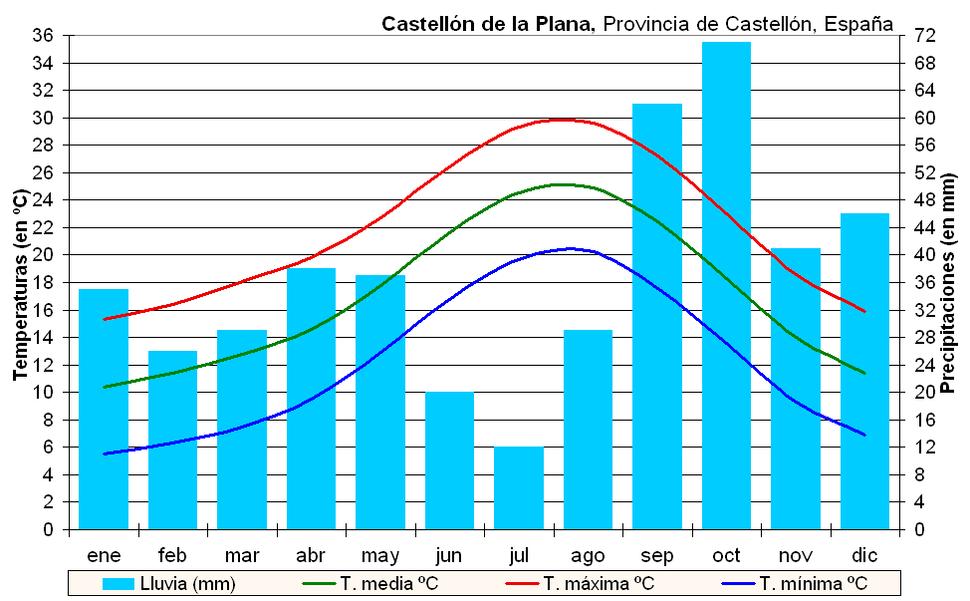 Clima Castellón (España)