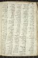 Codex trivulzianus Image 104.png
